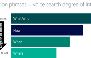 Voice Search Optimization Assisted Living